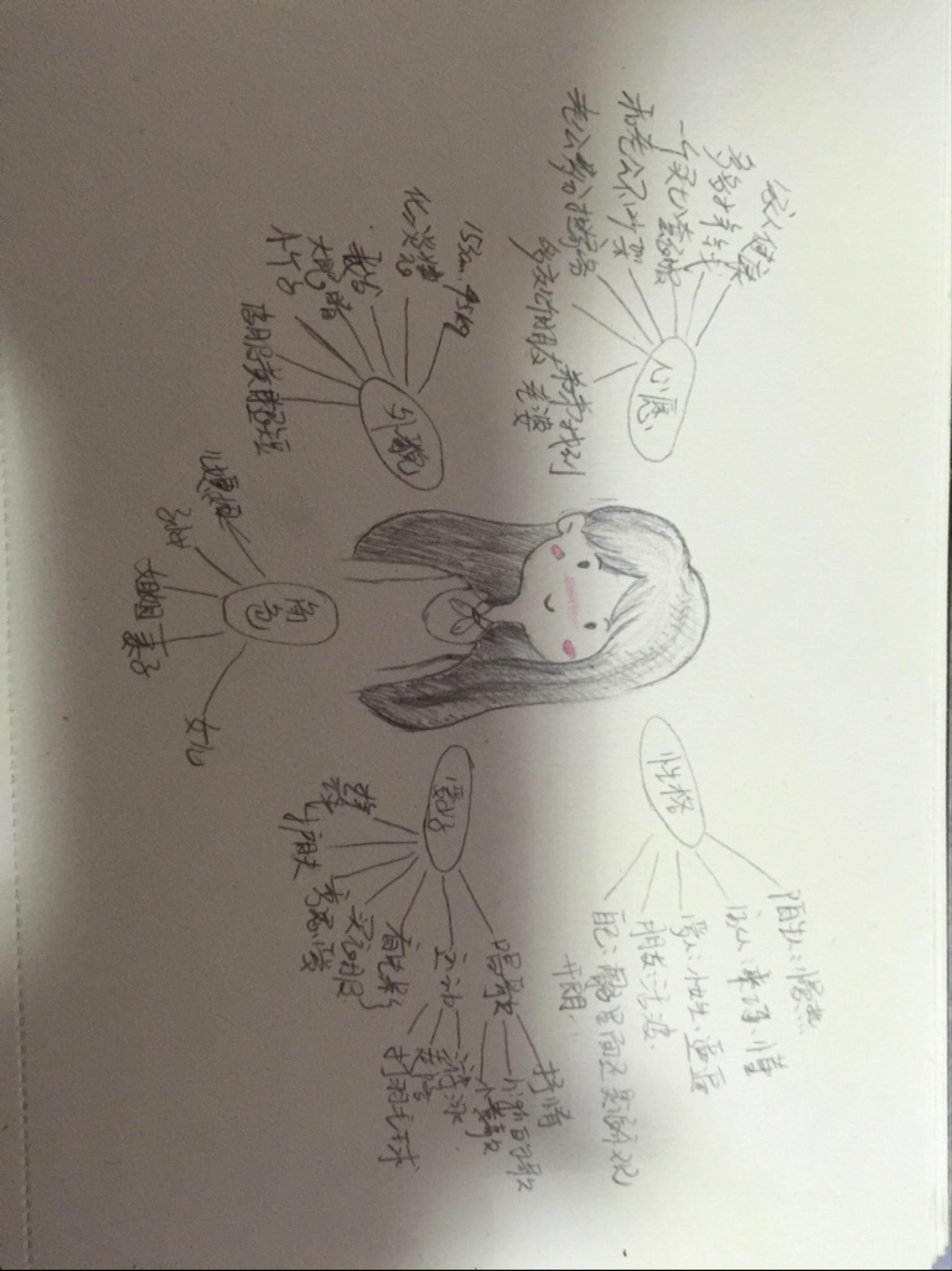 娃娃手绘d1-思维导图之自我介绍